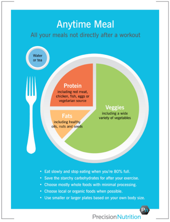 Bianco Primary Care Family Practice healthy diet plate